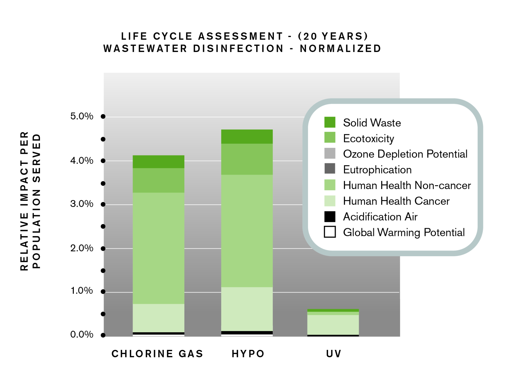 Uv Vs Chlorine For Wastewater Disinfection Treatment Plant Operator